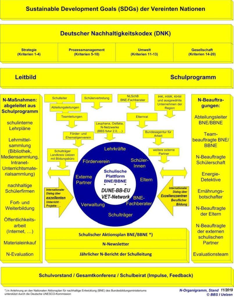 Deutscher Nachhaltigkeitscodex DNK BBS I Uelzen